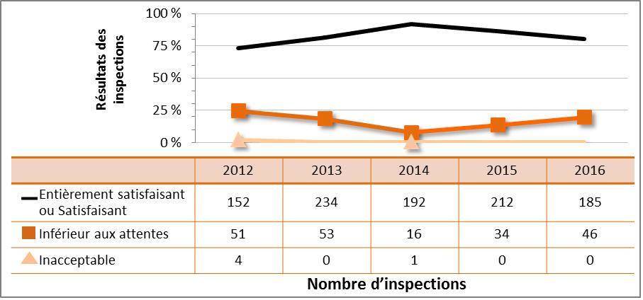 Figure 26 : Rendement du secteur médical – cotes d'inspection pour le DSR Radioprotection, de 2012 à 2016