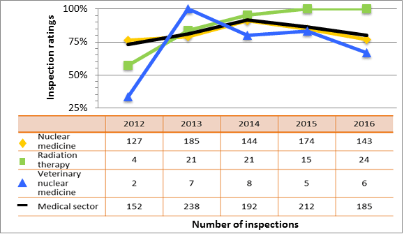 Figure 27: Medical sector performance comparison with highlighted subsectors – inspection ratings meeting or exceeding expectations of radiation protection, 2012–16