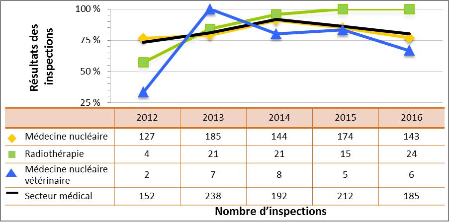 Figure 27 : Comparaison du rendement du secteur médical avec les sous-secteurs sélectionnés – cotes d'inspection pour le DSR Radioprotection atteignant ou dépassant les attentes, de 2012 à 2016