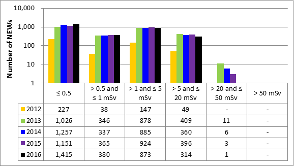 Figure 31: Industrial radiography subsector performance – annual effective doses to NEWs, 2012–16