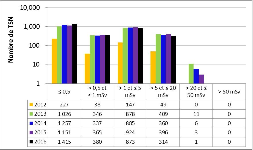 Figure 31 : Rendement du sous-secteur de la gammagraphie industrielle – doses efficaces annuelles reçues par les TSN, de 2012 à 2016