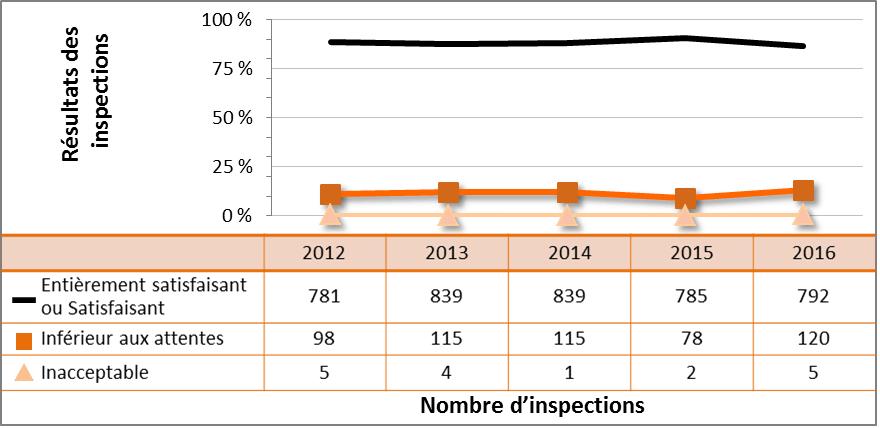Figure 33 : Rendement du secteur industriel –– cotes d'inspection pour le DSR Conduite de l'exploitation, de 2012 à 2016