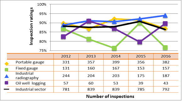 Figure 34: Industrial sector performance comparison with highlighted subsectors – inspection ratings meeting or exceeding expectations of operating performance, 2012–16