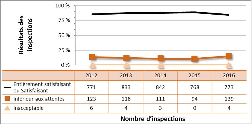 Figure 35 : Rendement du secteur industriel – cotes d'inspection pour le DSR Radioprotection, de 2012 à 2016