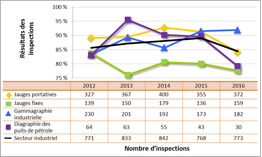Figure 36 : Comparaison du rendement du secteur industriel avec les sous-secteurs sélectionnés – cotes d'inspection pour le DSR Radioprotection atteignant ou dépassant les attentes, de 2012 à 2016