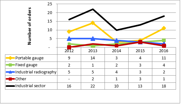 Figure 30: Summary of orders in the industrial sector, 2012–16