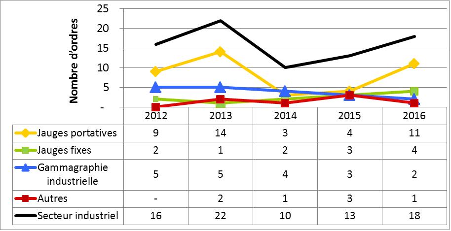 Figure 38 : Résumé des ordres délivrés au secteur industriel, de 2012 à 2016