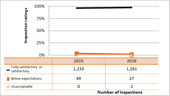 Figure 4: Inspection ratings for management system, 2015–16
