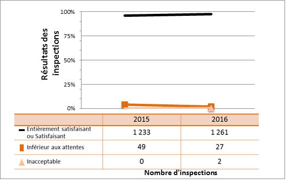 Figure 4 : Cotes d'inspection pour le DSR Système de gestion, 2015 et 2016