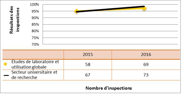 Figure 42 : Comparaison du rendement du secteur universitaire et de la recherche avec le sous-secteur des études de laboratoire et de l'utilisation globale de substances nucléaires – cotes d'inspection pour le DSR Système de gestion atteignant ou dépassant les attentes, 2015 et 2016