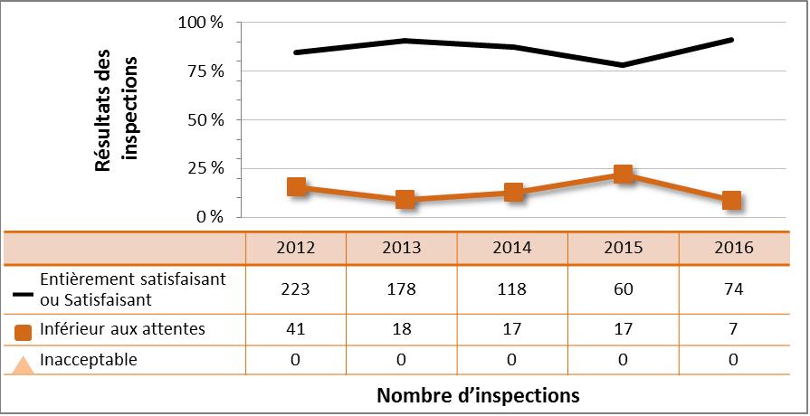 Figure 43 : Rendement du secteur universitaire et de la recherche – cotes d'inspection pour le DSR Conduite de l'exploitation, de 2012 à 2016