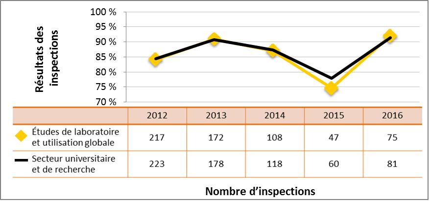 Figure 44 : Comparaison du rendement du secteur universitaire et de la recherche avec le sous-secteur des études de laboratoire et de l'utilisation globale de substances nucléaires – cotes d'inspection pour le DSR Conduite de l'exploitation atteignant ou dépassant les attentes, de 2012 à 2016