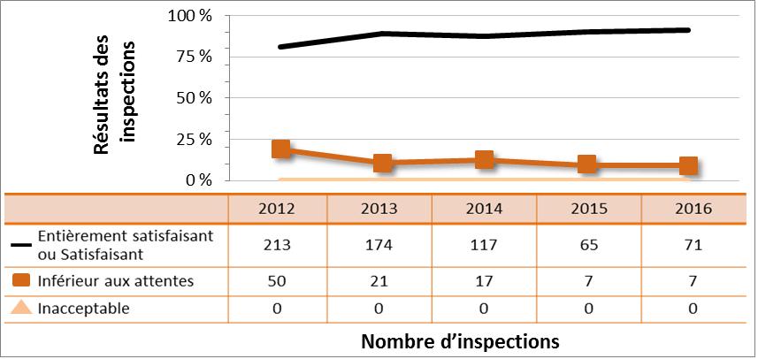 Figure 45 : Rendement du secteur universitaire et de la recherche – cotes d'inspection pour le DSR Radioprotection, de 2012 à 2016