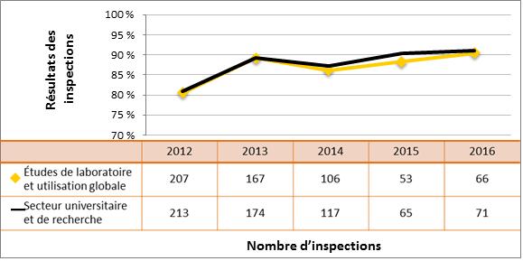 Figure 46 : Comparaison du rendement du secteur universitaire et de la recherche avec le sous-secteur des études de laboratoire et de l'utilisation globale de substances nucléaires – cotes d'inspection pour le DSR Radioprotection atteignant ou dépassant les attentes, de 2012 à 2016
