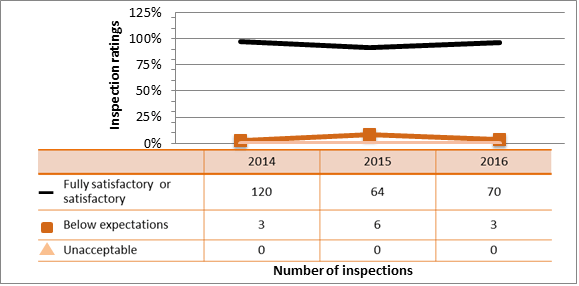 Figure 47: Academic and research sector performance – inspection rating details for security, 2014–16