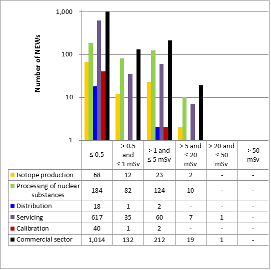 Figure 49: Commercial sector performance comparison with select subsectors – effective doses to NEWs in 2016
