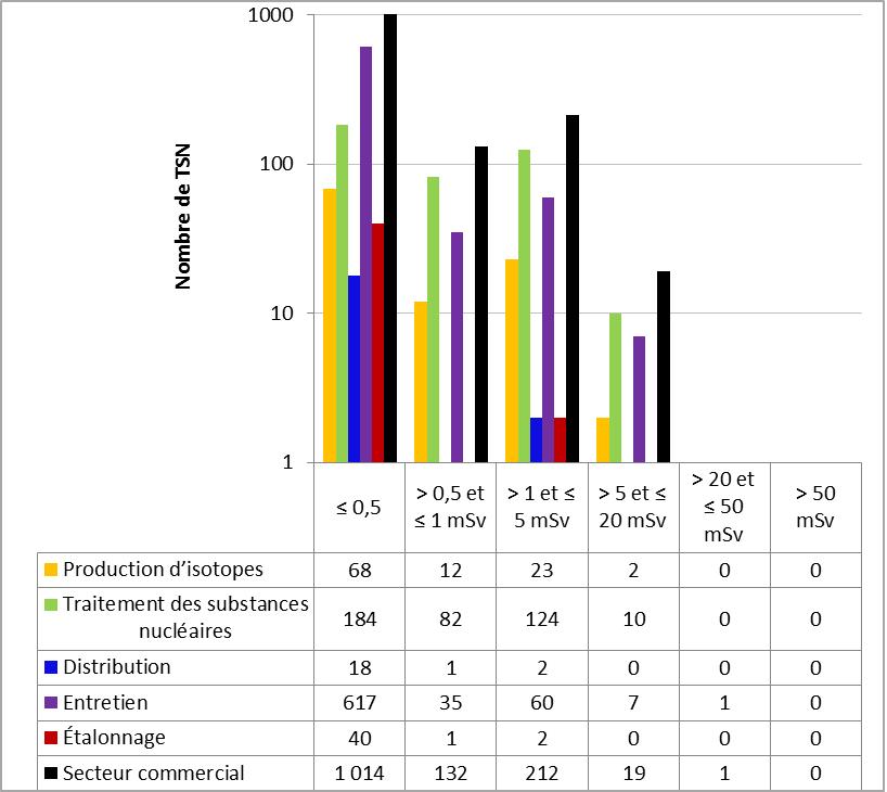 Figure 49 : Comparaison du rendement du secteur commercial avec les sous secteurs sélectionnés – doses efficaces annuelles reçues par les TSN en 2016