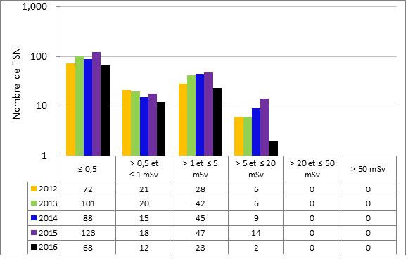 Figure 50 : Rendement du sous-secteur des accélérateurs pour la production d'isotopes – doses efficaces annuelles reçues par les TSN, de 2012 à 2016