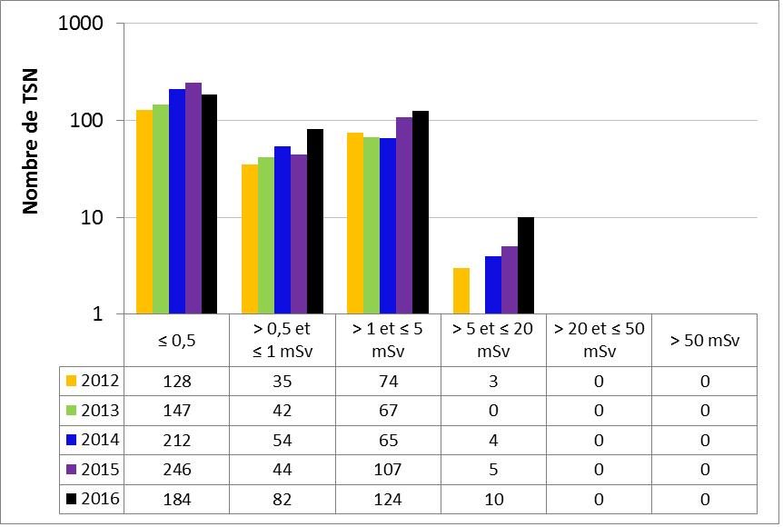 Figure 51 : Rendement du sous-secteur du traitement des substances nucléaires – doses efficaces annuelles reçues par les TSN, de 2012 à 2016