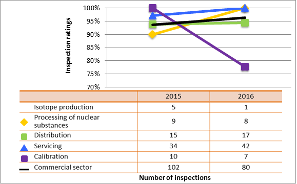 Figure 53: Commercial sector performance comparison with highlighted subsectors – inspection ratings meeting or exceeding expectations of management systems, 2015–16