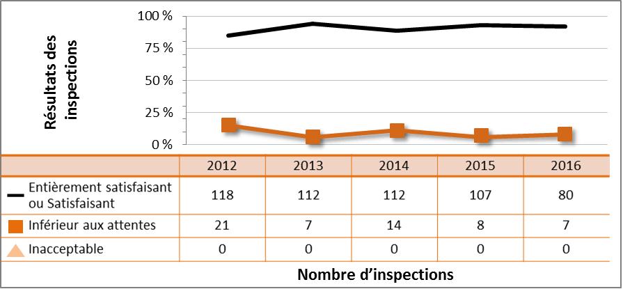 Figure 54 : Rendement du secteur commercial – cotes d'inspections pour le DSR Conduite de l'exploitation, de 2012 à 2016