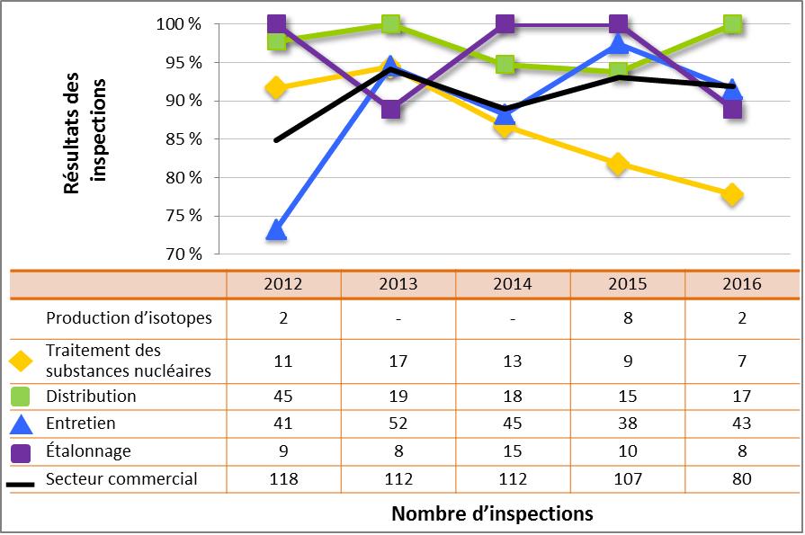 Figure 55 : Comparaison du rendement du secteur commercial avec les sous-secteurs sélectionnés – cotes d'inspection pour le DSR Conduite de l'exploitation atteignant ou dépassant les attentes, de 2012 à 2016