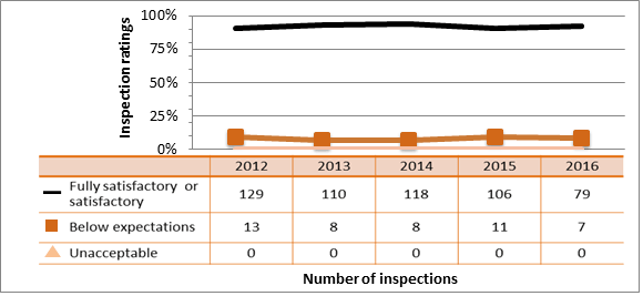 Figure 56: Commercial sector performance – inspection ratings of radiation protection, 2012–16