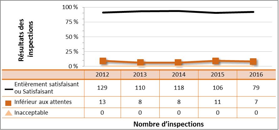 Figure 56 : Rendement du secteur commercial – cotes d'inspection pour le DSR Radioprotection, de 2012 à 2016