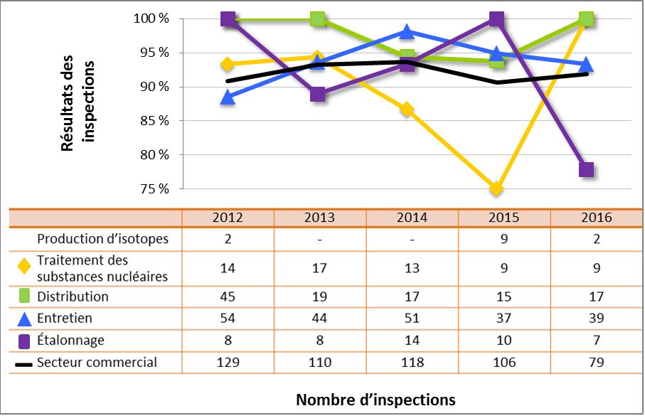 Figure 57 : Comparaison du rendement du secteur commercial avec les sous secteurs sélectionnés – cotes d'inspection pour le DSR Radioprotection atteignant ou dépassant les attentes, de 2012 à 2016