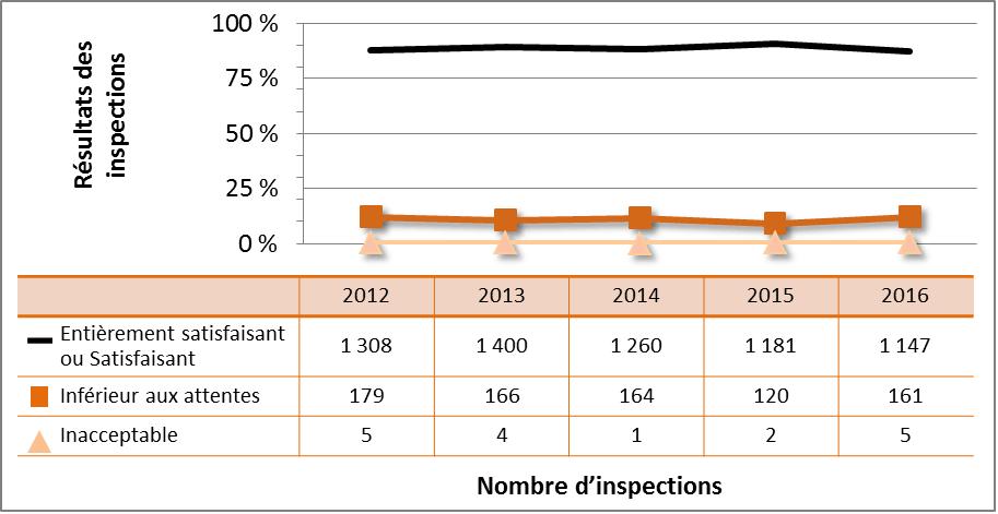 Figure 6 : Cotes d'inspection pour le DSR Conduite de l'exploitation, de 2011 à 2016