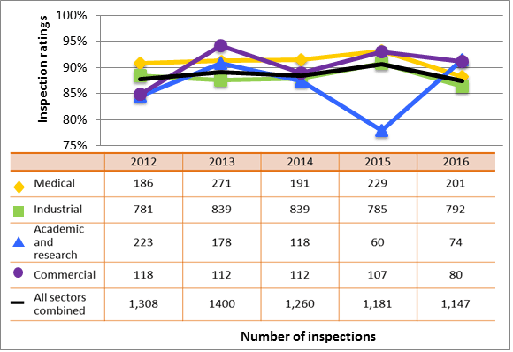 Figure 7: Sector-to-sector comparison of inspection ratings meeting or exceeding expectations for operating performance, 2012–16
