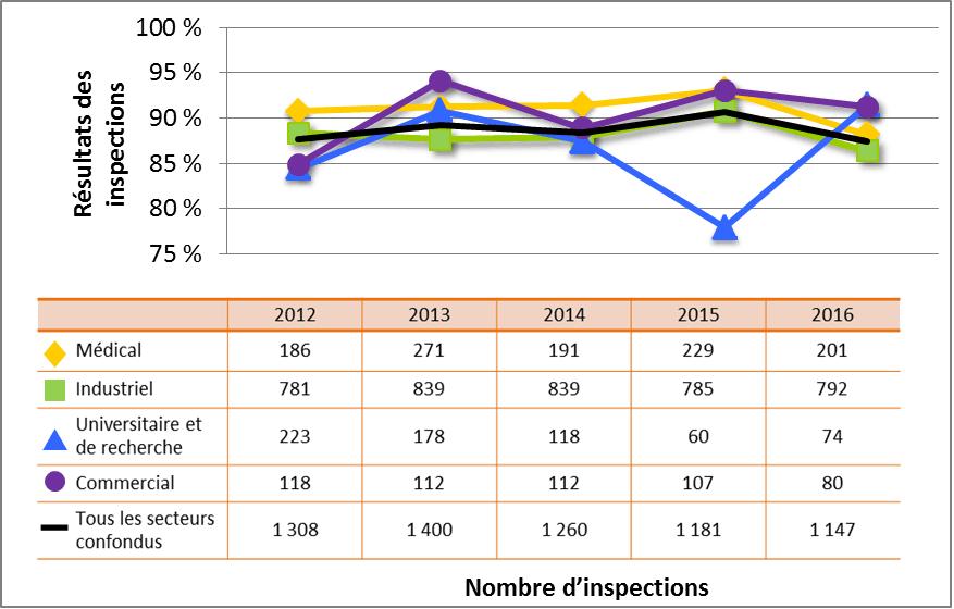 Figure 7 : Comparaison secteur par secteur des cotes d'inspection atteignant ou dépassant les attentes pour le DSR Conduite de l'exploitation, de 2012 à 2016