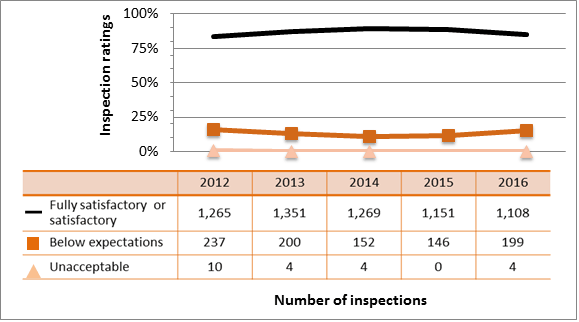 Figure 9: Inspection ratings for radiation protection, 2012–16