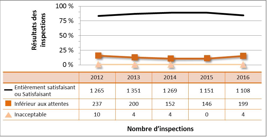 Figure 9 : Cotes d'inspection pour le DSR Radioprotection, de 2012 à 2016