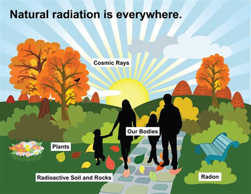 Natural Radiation illustration