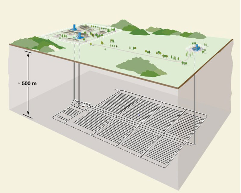 Conception d'un dépôt en formations géologiques profondes abritant du combustible nucléaire usé Source: Société de gestion des déchets nucléaires