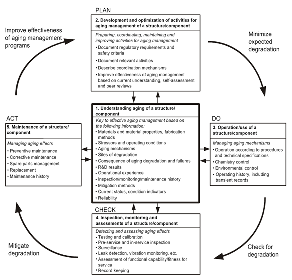 Systematic and integrated approach to manage aging