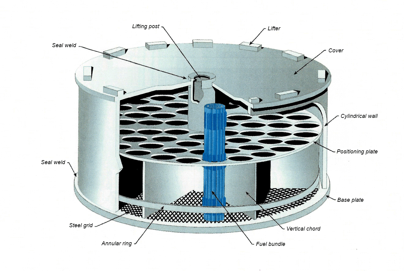 Regulatory Oversight Report For Canadian Nuclear Power Plants 2015 Plant Diagram Labeled Photo Of A Fuel Basket Spent Bundles