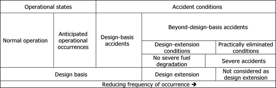 REGDOC-2 4 1, Deterministic Safety Analysis - Canadian Nuclear