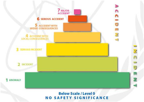 "Events are classified at seven levels: Levels 1–3  are ""incidents"" and Levels 4–7 are ""accidents"""