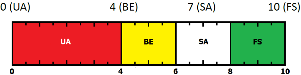 Figure C.2: Rating SCAs