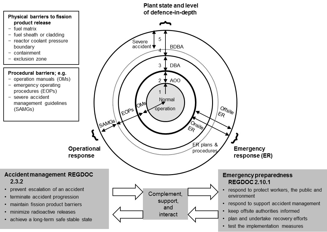 REGDOC-2 10 1: Nuclear Emergency Preparedness and Response
