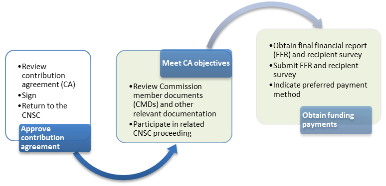 Funding Award Process Canadian Nuclear Safety Commission