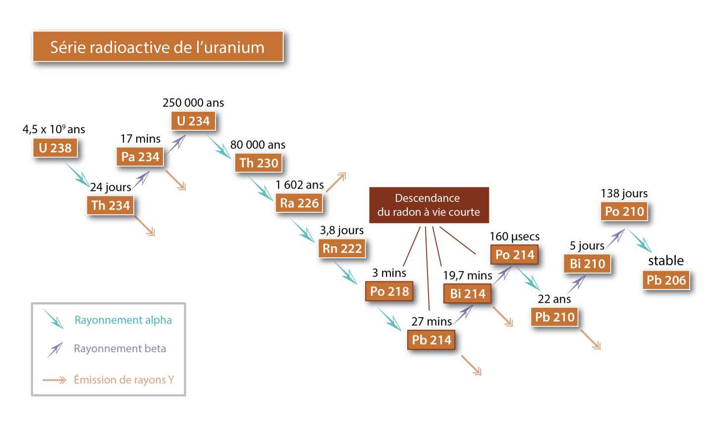 """Résultat de recherche d'images pour """"décroissance uranium"""""""