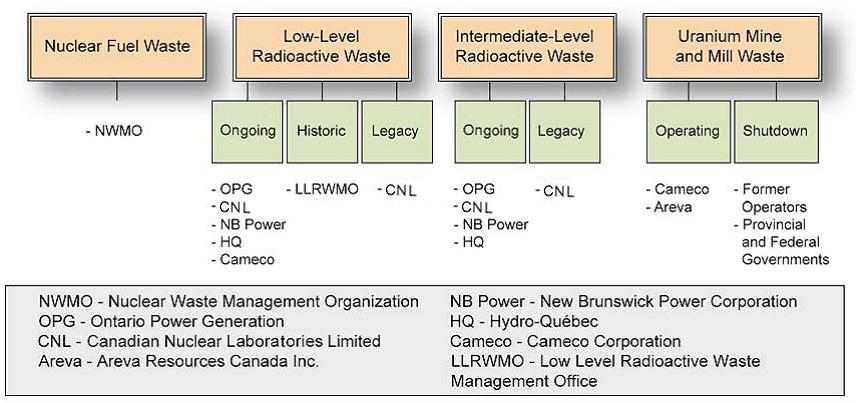 Organizations responsible for the long-term  management of used fuel and radioactive waste